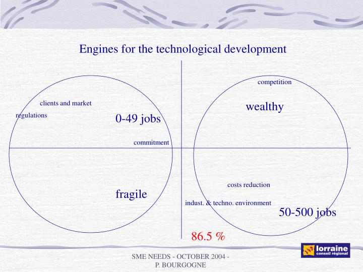 Engines for the technological development