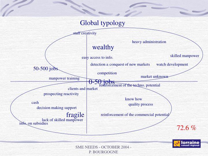 Global typology