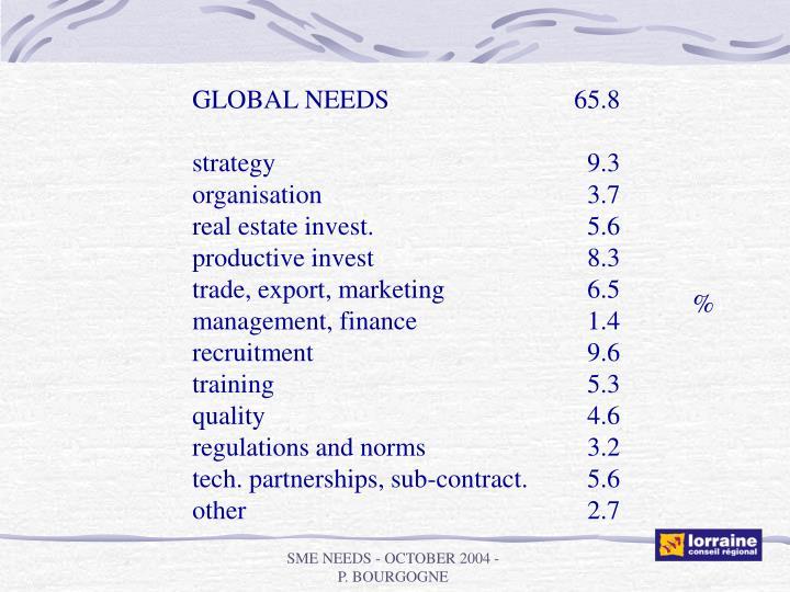 GLOBAL NEEDS          65.8