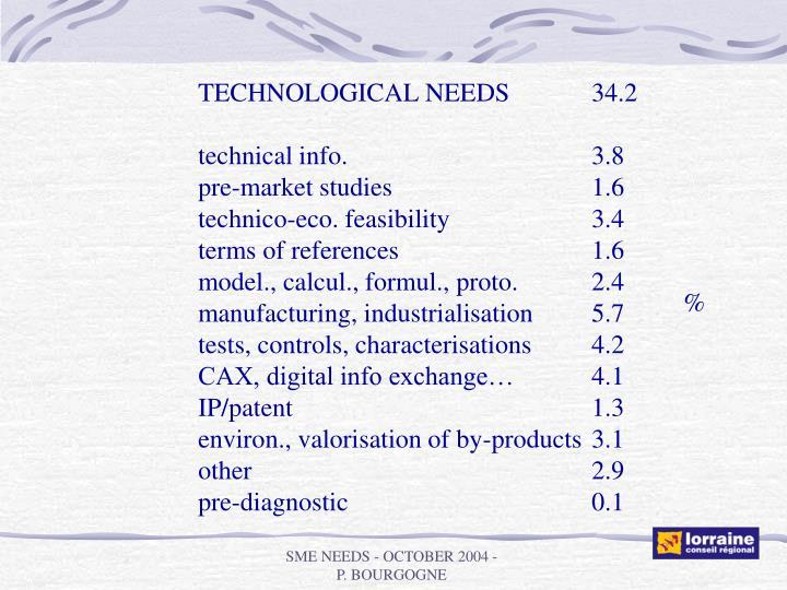 TECHNOLOGICAL NEEDS34.2