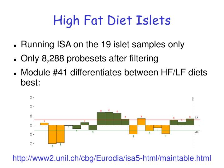 High Fat Diet Islets