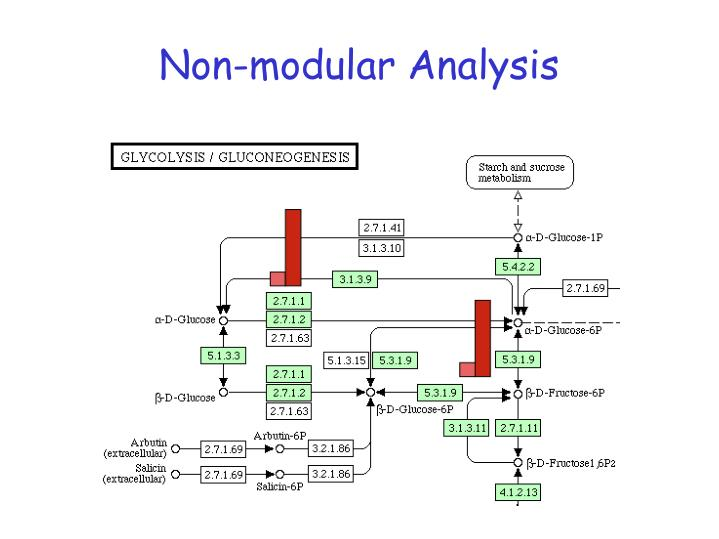 Non-modular Analysis