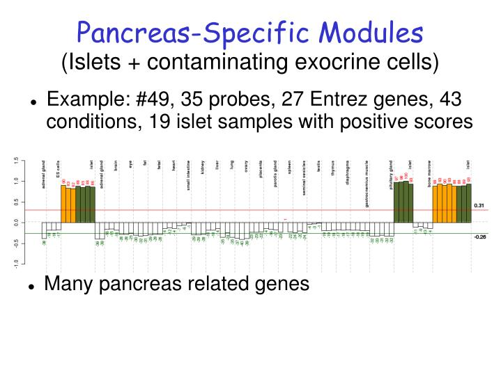 Pancreas-Specific Modules