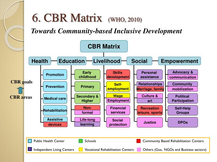 6. CBR Matrix