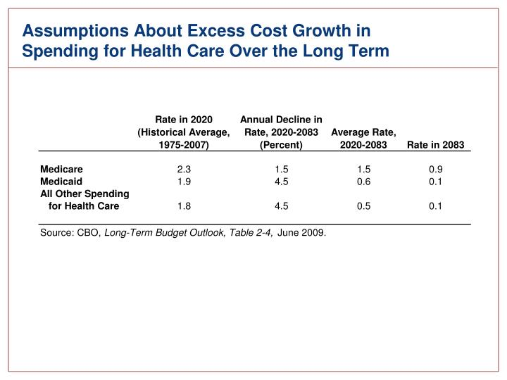 Assumptions About Excess Cost Growth in Spending for Health Care Over the Long Term