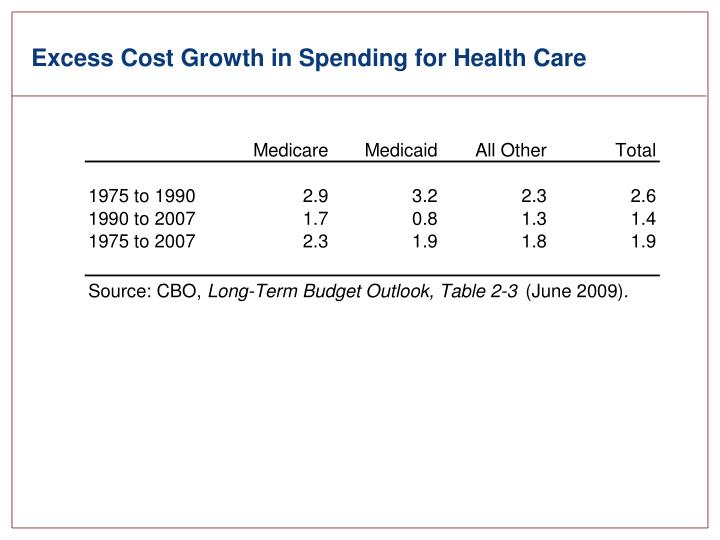 Excess Cost Growth in Spending for Health Care