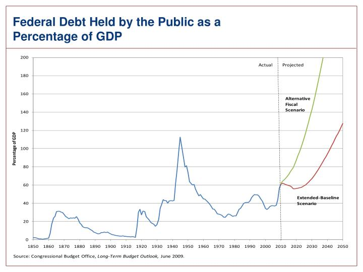 Federal Debt Held by the Public as a