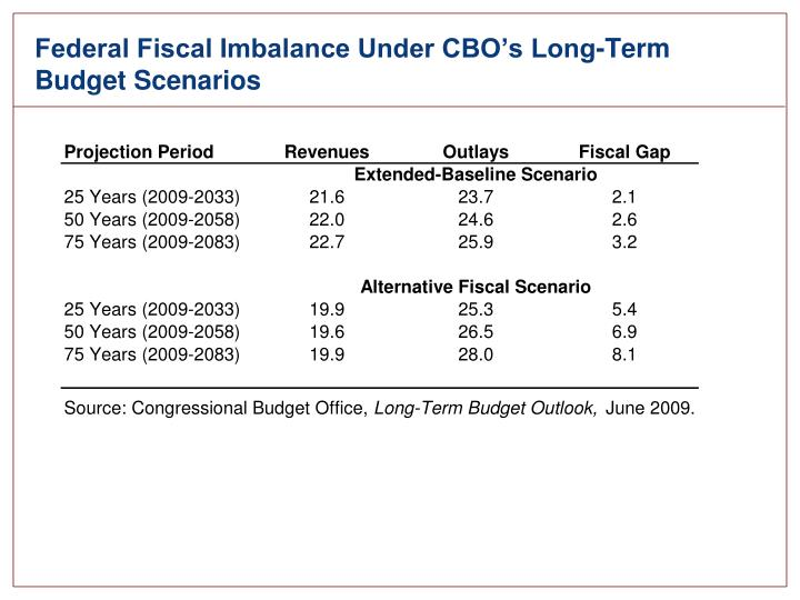 Federal Fiscal Imbalance Under CBO's Long-Term Budget Scenarios