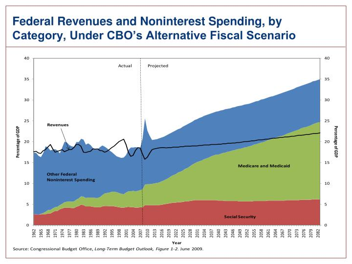 Federal Revenues and Noninterest Spending, by Category, Under CBO's Alternative Fiscal Scenario