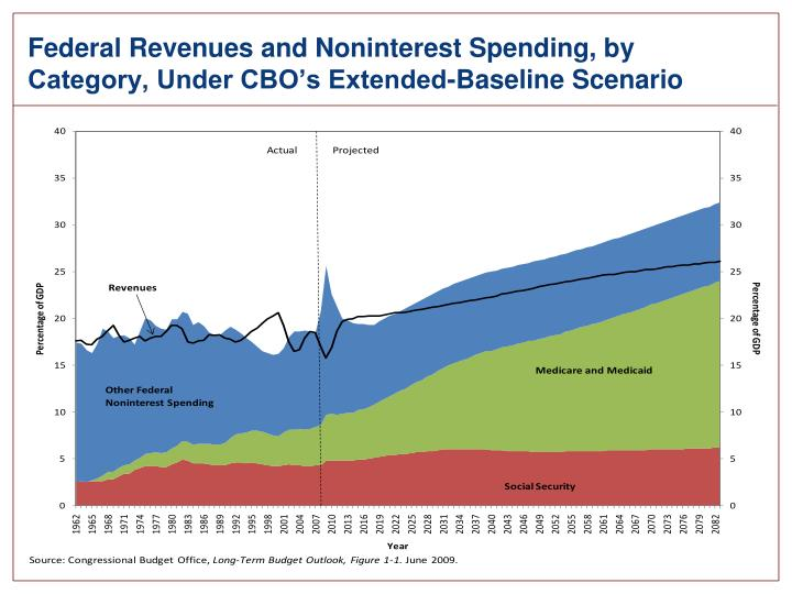 Federal Revenues and Noninterest Spending, by Category, Under CBO's Extended-Baseline Scenario
