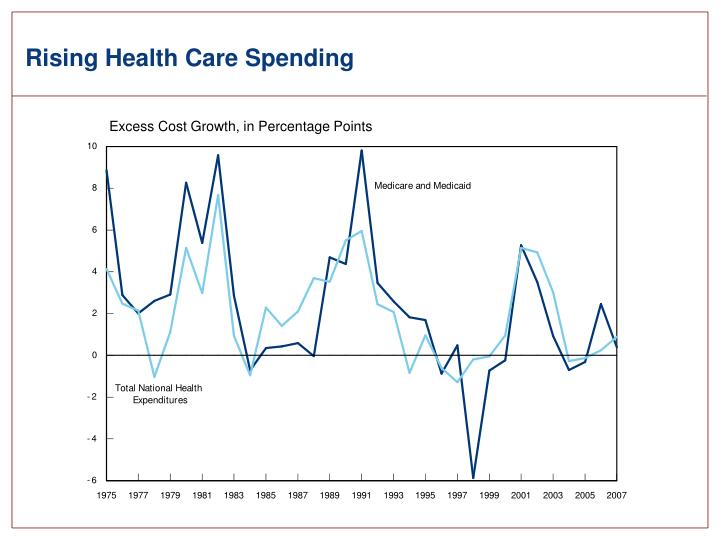 Rising Health Care Spending