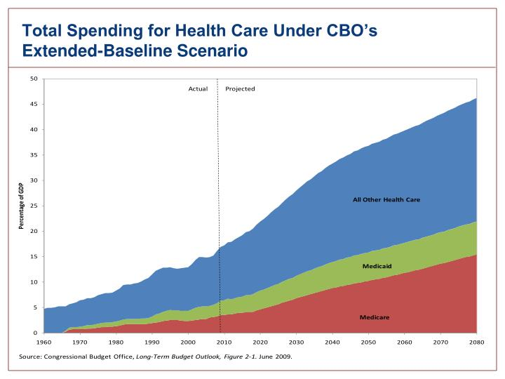 Total Spending for Health Care Under CBO's Extended-Baseline Scenario