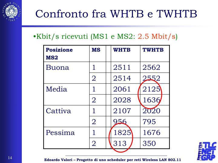 Confronto fra WHTB e TWHTB