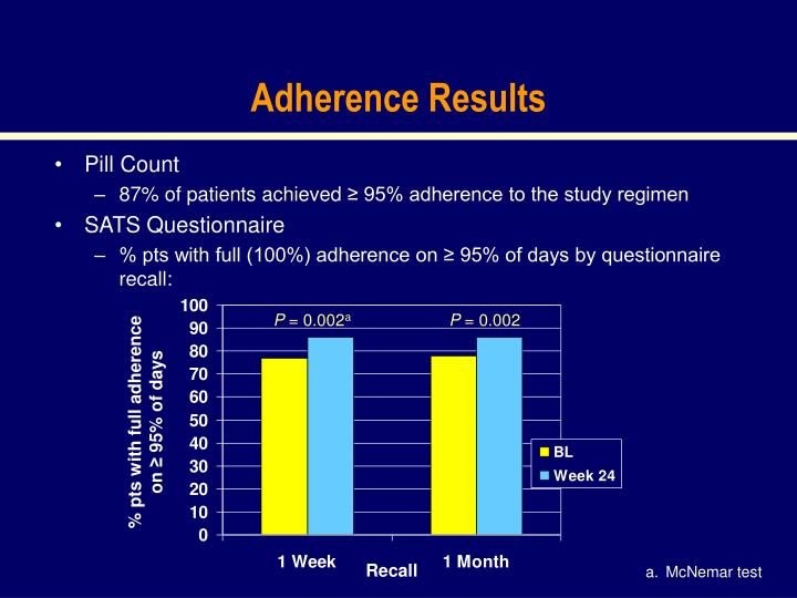 Adherence Results