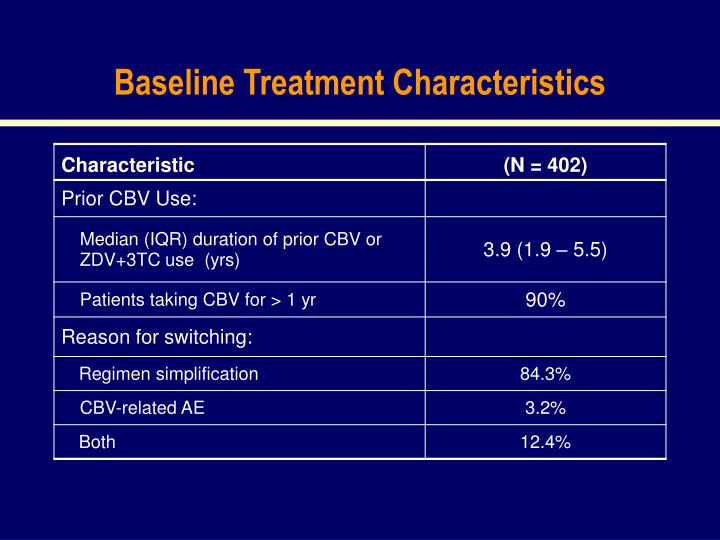 Baseline Treatment Characteristics