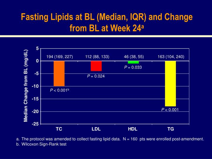 Fasting Lipids at BL (Median, IQR) and Change