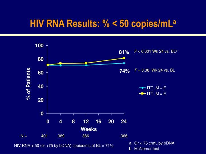 HIV RNA Results: % < 50 copies/mL
