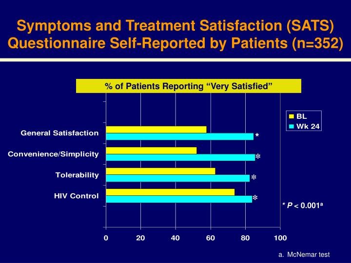 Symptoms and Treatment Satisfaction (SATS) Questionnaire Self-Reported by Patients (n=352)