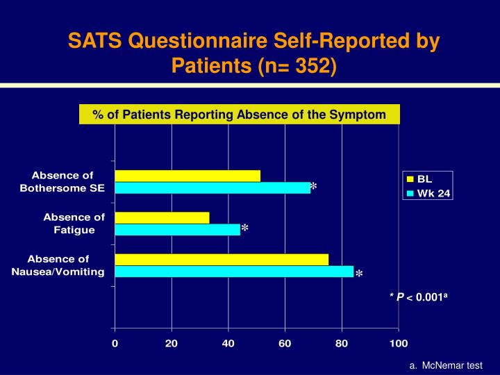 SATS Questionnaire Self-Reported by