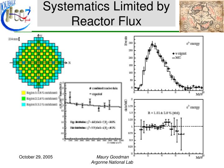 Systematics Limited by Reactor Flux