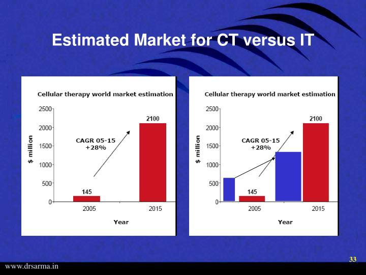 Estimated Market for CT versus IT