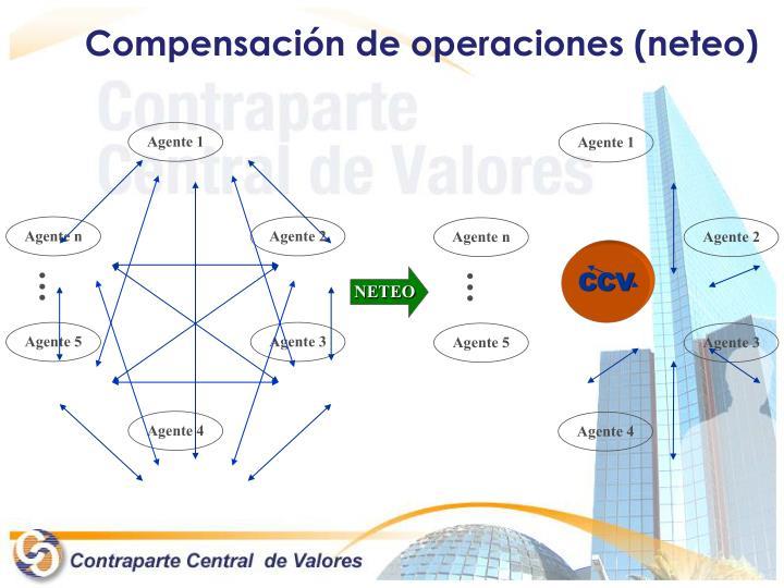 Compensación de operaciones (
