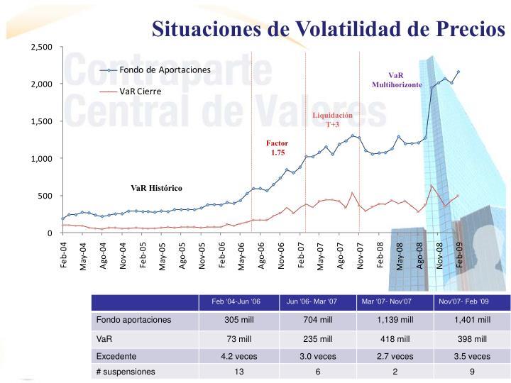 Situaciones de Volatilidad de Precios