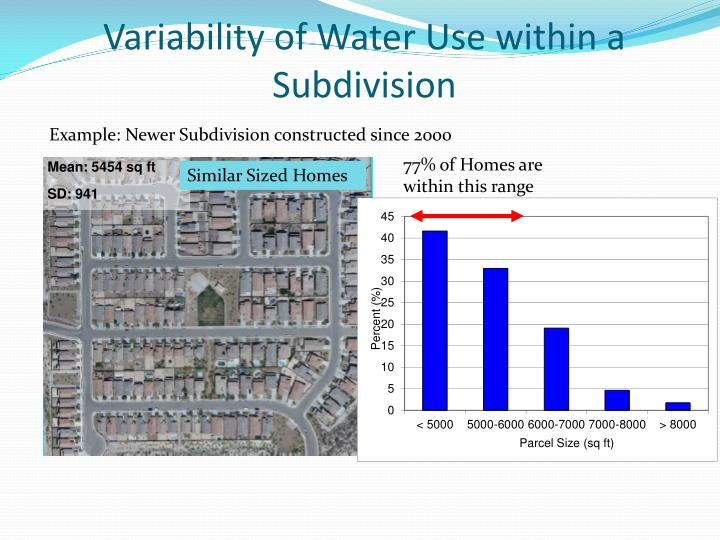 Variability of Water Use within a Subdivision