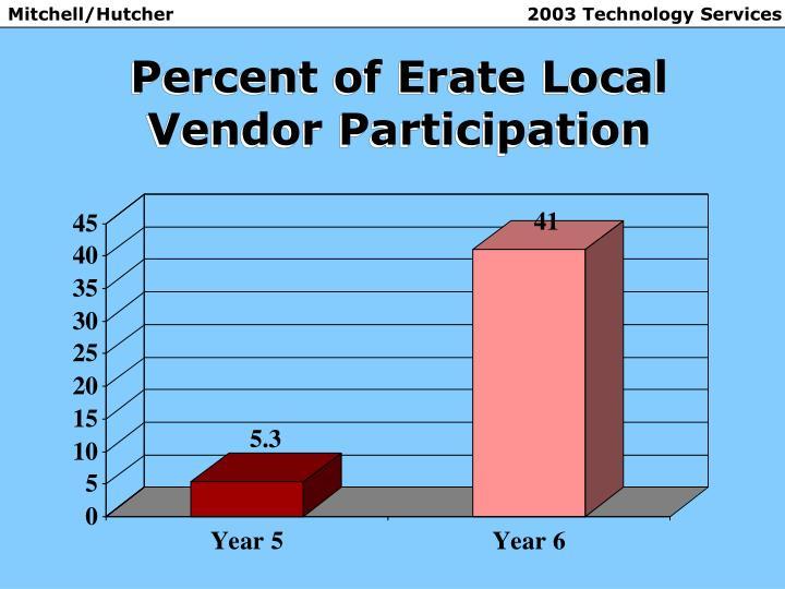 Percent of Erate Local Vendor Participation