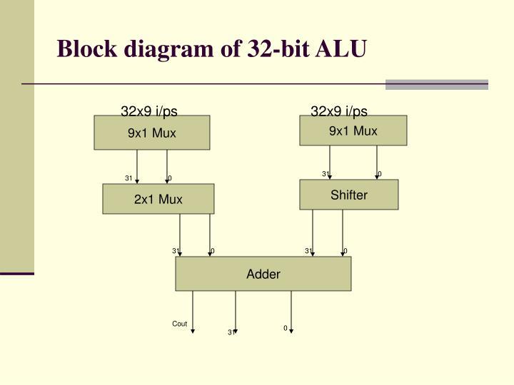 Block diagram of 32-bit ALU