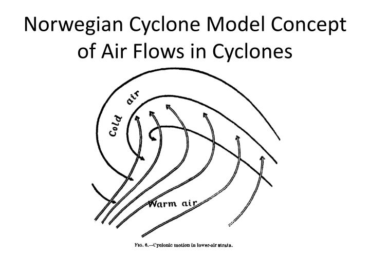 Norwegian Cyclone Model Concept of Air Flows in Cyclones