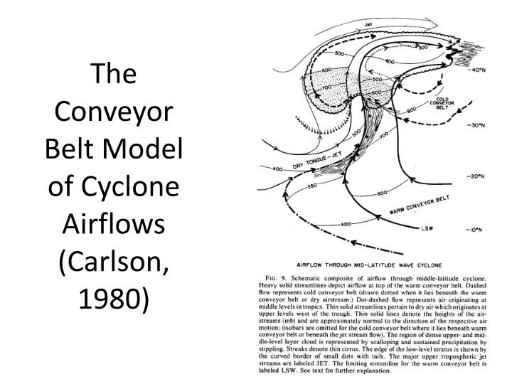 The Conveyor Belt Model of Cyclone Airflows