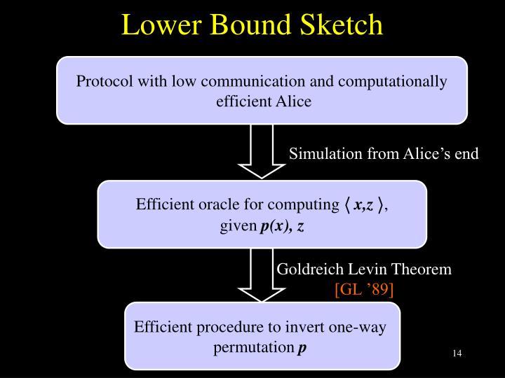 Lower Bound Sketch