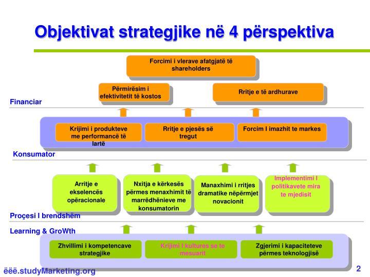Objektivat strategjike në 4 përspektiva
