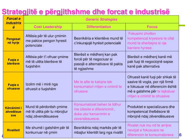 Strategjitë e përgjithshme dhe forcat e industrisë