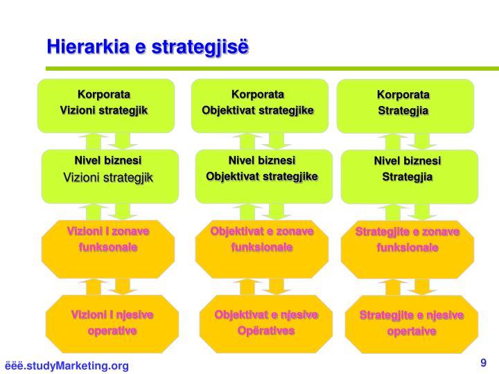 Hierarkia e strategjisë