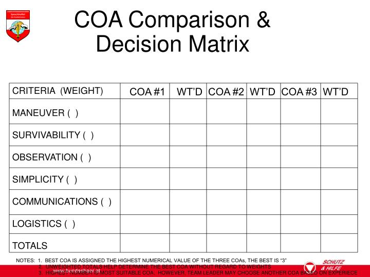 COA #1    WT'D  COA #2  WT'D  COA #3  WT'D