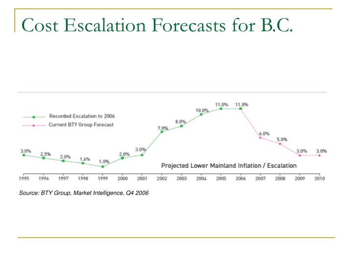 Cost Escalation Forecasts for B.C.