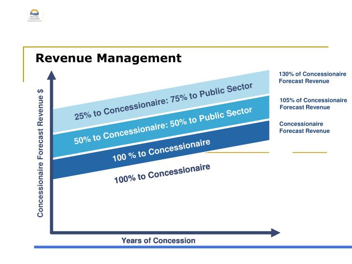 Revenue Management