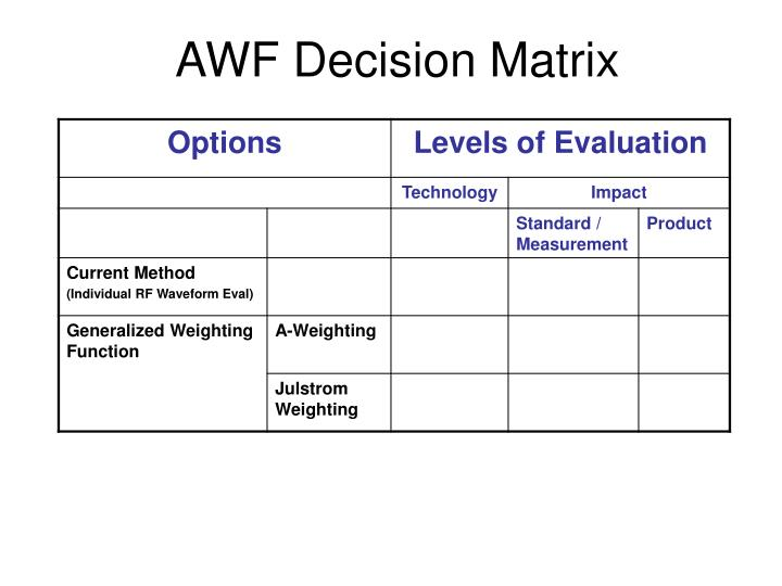 Awf decision matrix