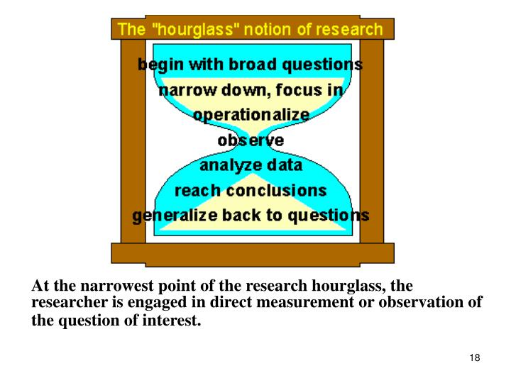 At the narrowest point of the research hourglass, the researcher is engaged in direct measurement or observation of the question of interest.