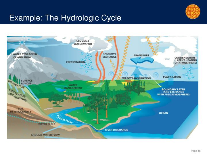 Example: The Hydrologic Cycle