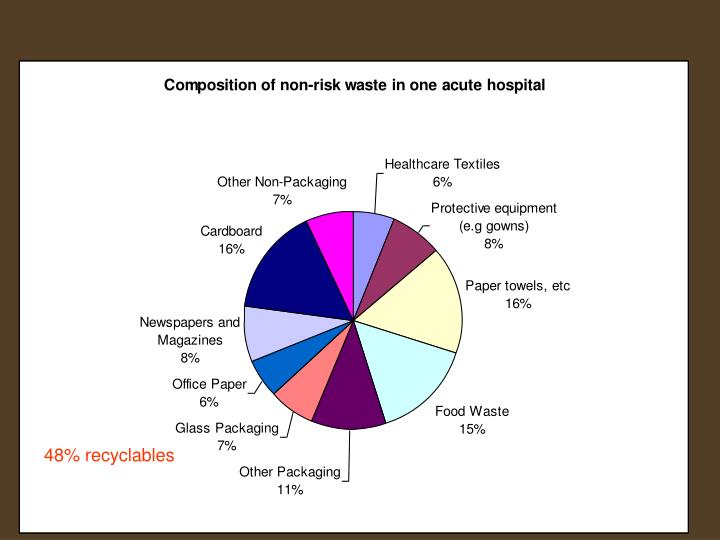48% recyclables