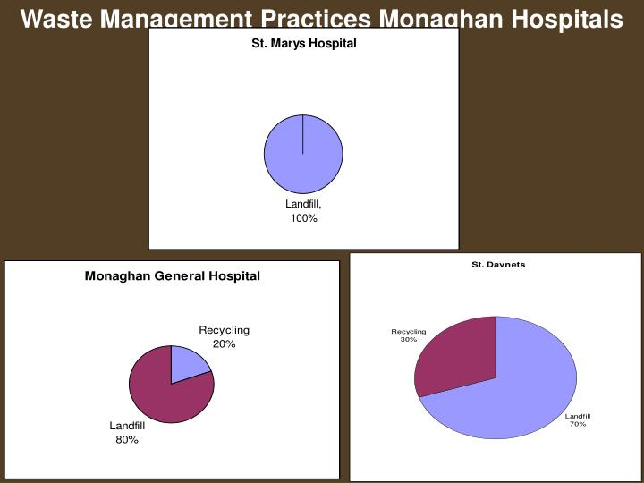 Waste Management Practices Monaghan Hospitals