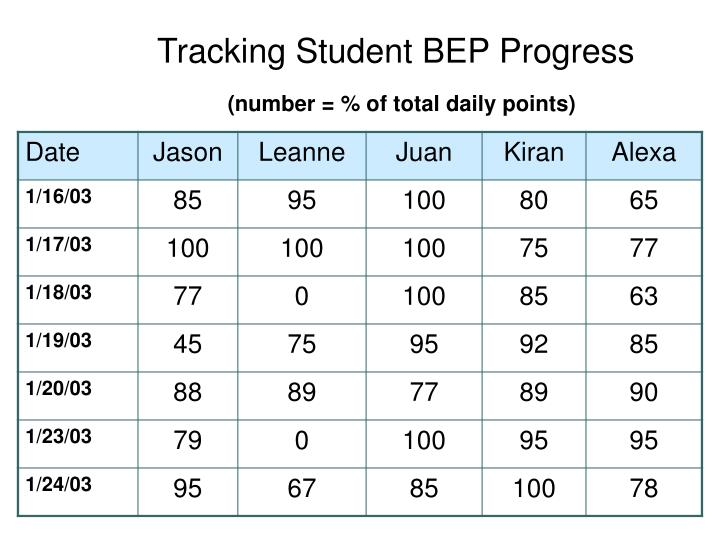 Tracking Student BEP Progress