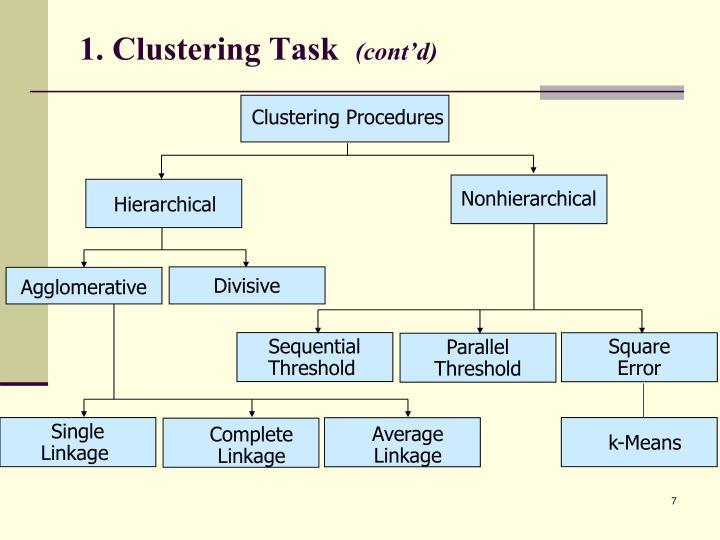 Clustering Procedures