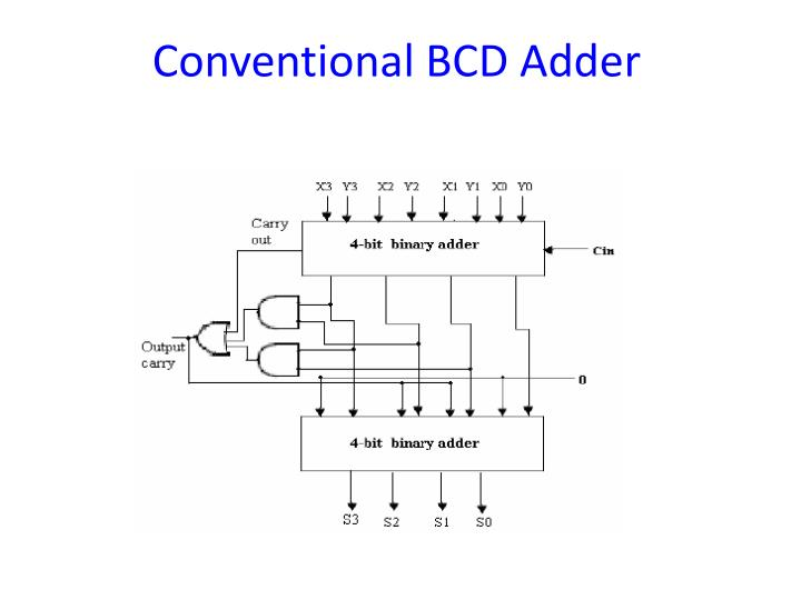 Conventional BCD Adder