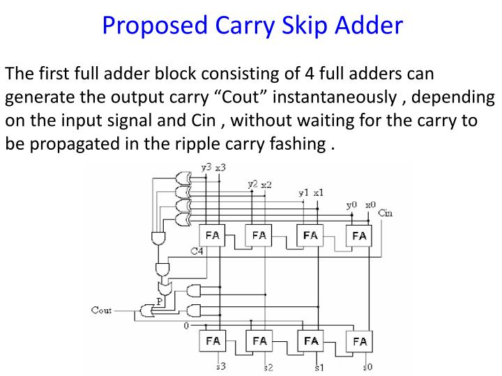Proposed Carry Skip Adder