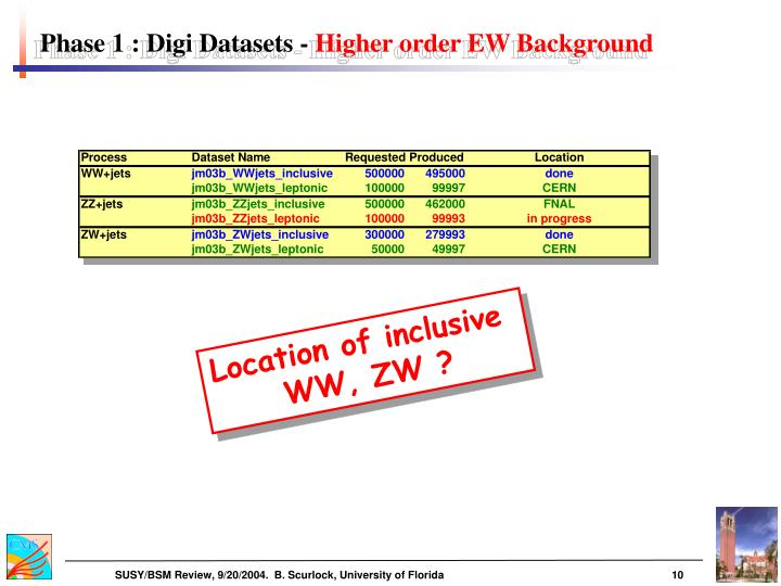Phase 1 : Digi Datasets -