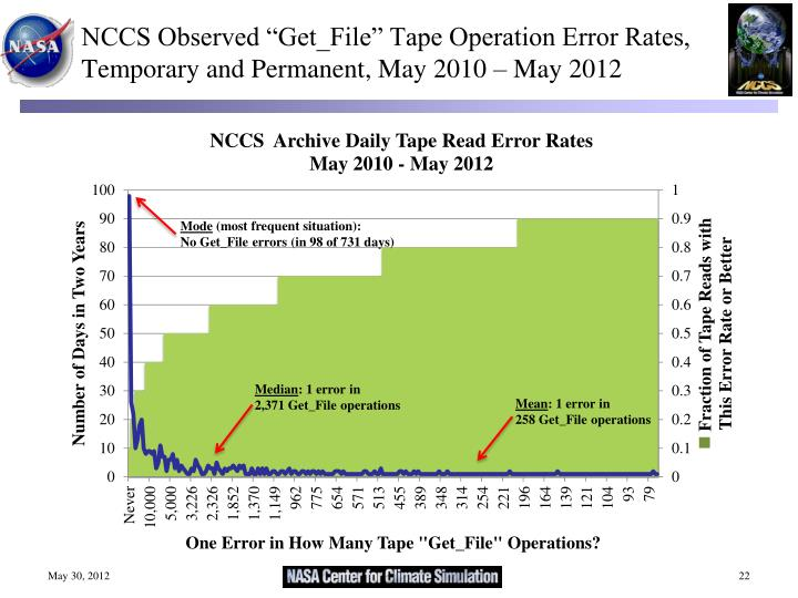 """NCCS Observed """"Get_File"""" Tape Operation Error Rates, Temporary and Permanent, May 2010 – May 2012"""